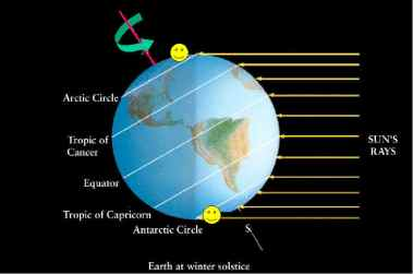 earth at winter solstice